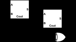 Full Adder gate logic from adders
