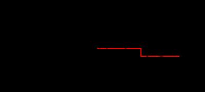 Full Adder gate logic