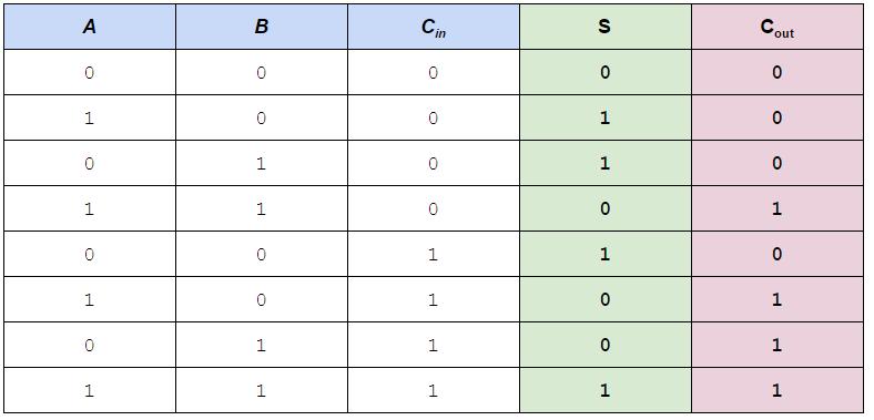 Full Adder truth table