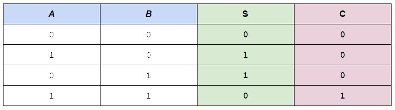 Half Adder truth table