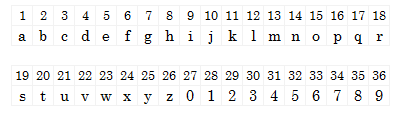 numbers to alphabet mapping
